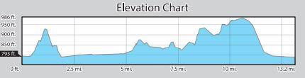Air Force Half Marathon 2019 Elevation Profile